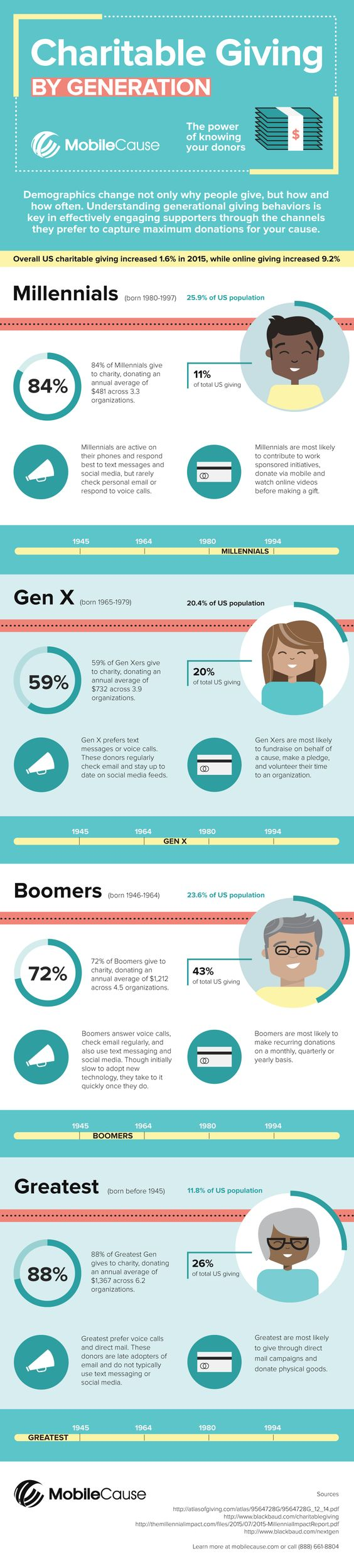 Charitable Giving By Generation Infographic