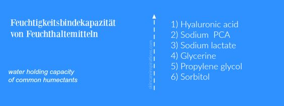 Feuchtigkeitsbindekapazität Feuchthaltemittel water holding capacity humectants.png