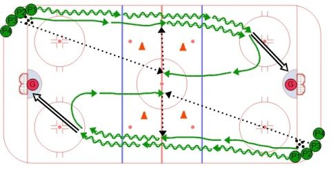Long Stretch Flow Drill Animated Ice Hockey Drill In 2020 Hockey Drills Ice Hockey Hockey