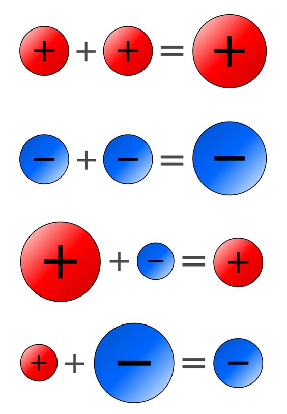 rules for positive and negative numbers - Google Search | gifted ...
