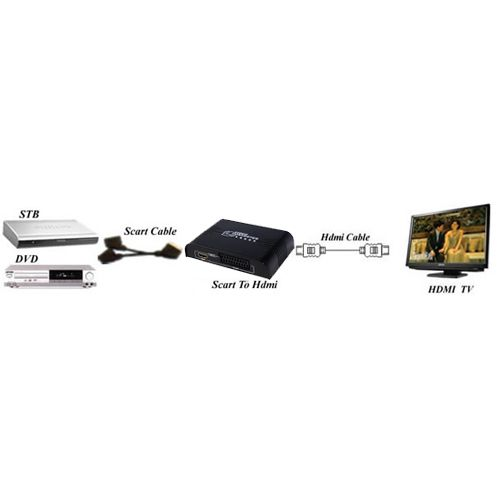 Details Zu A03 Scart Zu Hdmi Wandler Konverter Adapter Video 1080p Stb Dvd Fernseher Monito Dvd Videos Fernseher