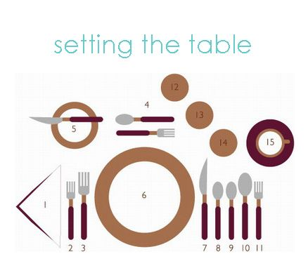 how to correctly set a table