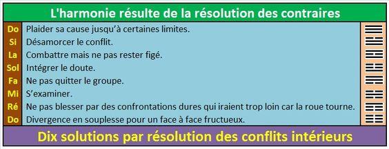 Résolution des contraires: