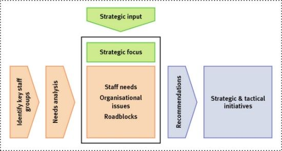 kmc_kmstrategy Diagrams Pinterest Knowledge management - knowledge manager resume