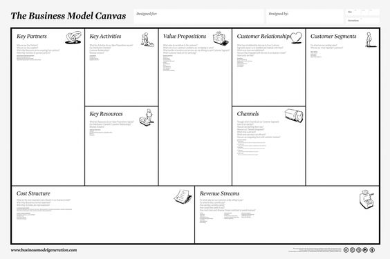 Opportunity assessment of a business model