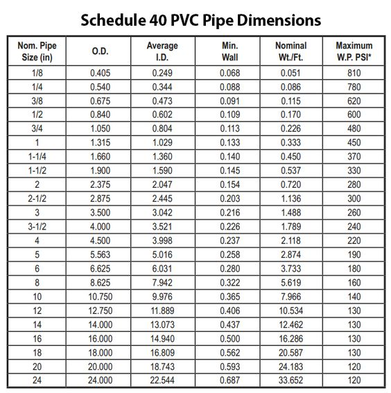 Schedule pvc pipe dimensions for designing your
