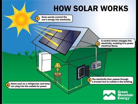 New Home Solar Enegy System Off The Chart Conversion Rates Solar Enegy System Solarenegysystem How Solar Panels Work Solar Energy Facts Solar Power System