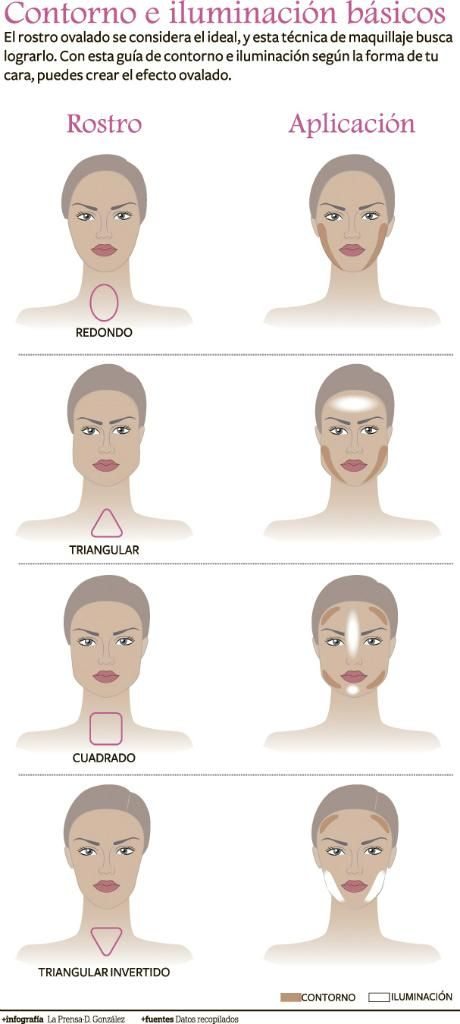 'Contour make up' Revista Ellas | Panamá Conoce cómo debe ser el maquillaje de contorno según la forma de tu rostro.
