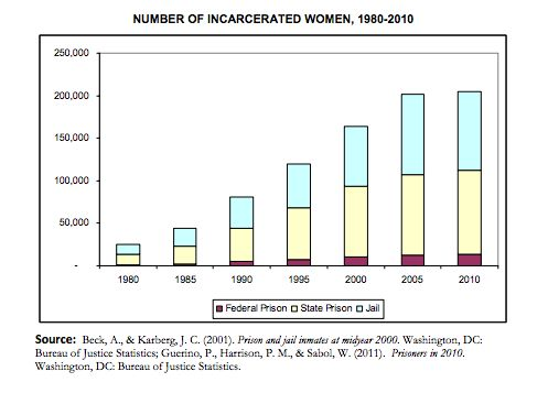 Number of incarcerated women 1980 2010 credit the for Bureau justice statistics