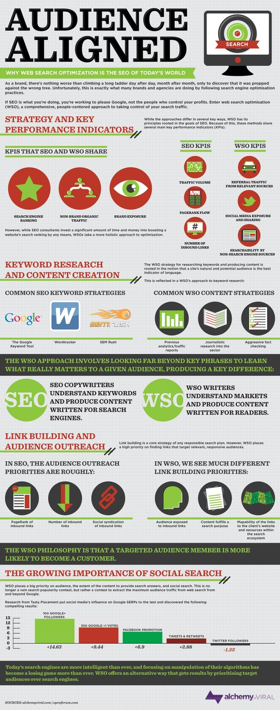 Audience Aligned: Why Web Search Optimisation (WSO) is the SEO of today's world