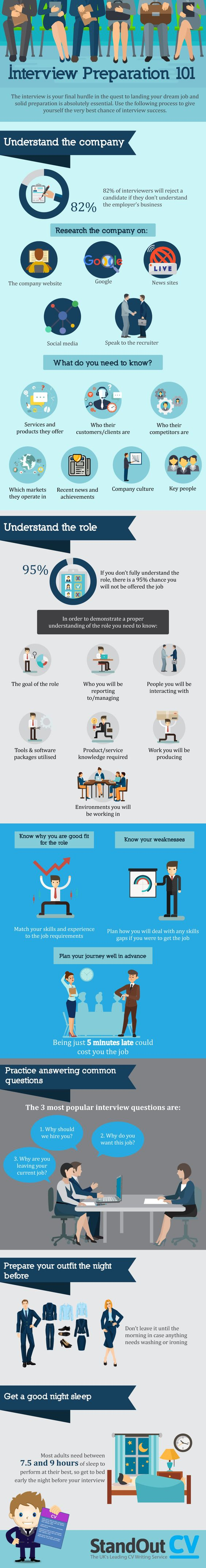 Interview Preparation 101 >> #Job interviews can be a daunting prospect, but good preparation will remove a lot of the stress!