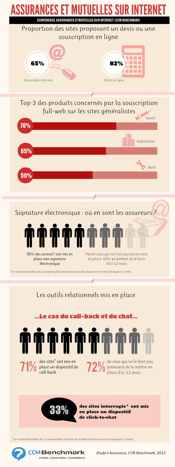 Infographie #e-assurance