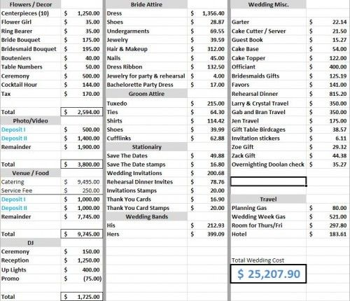 Idea On How To Make Your Wedding Budget Spreadsheet This Could