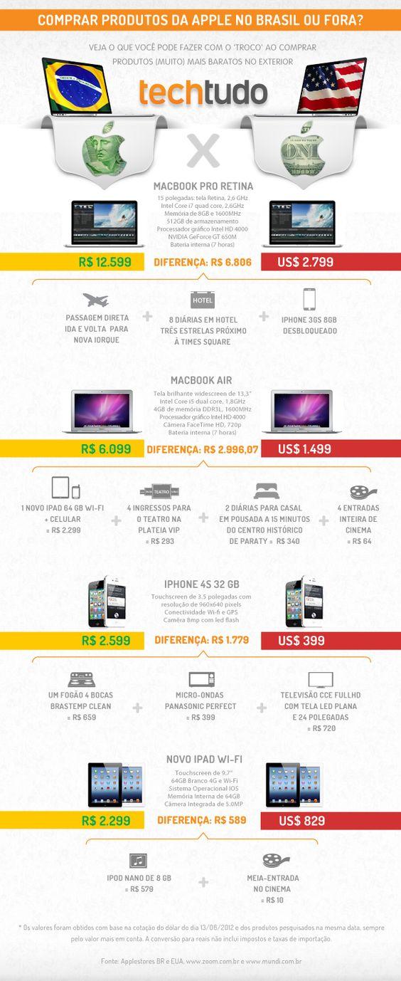 Comprar produtos da Apple no Brasil ou nos EUA? Veja a diferença de preços