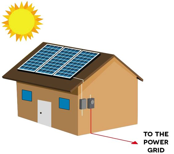 Roll over the dots to learn more about how solar panels produce power. #EvelarSolar #SolarEnergy