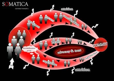 Somatica: Centered Thinking in a Fragmented World