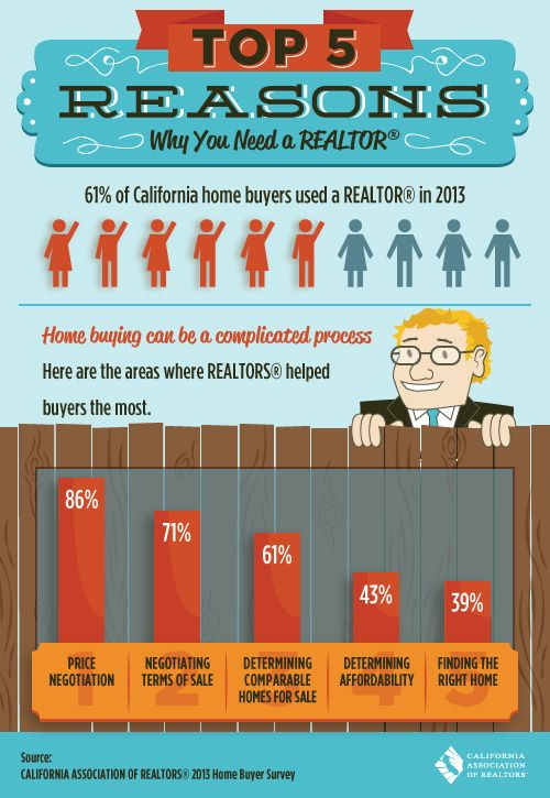 Five reasons why you should use a REALTOR®: Call me for all your real estate needs, I'll help you take complicated out of the home selling/buying process!