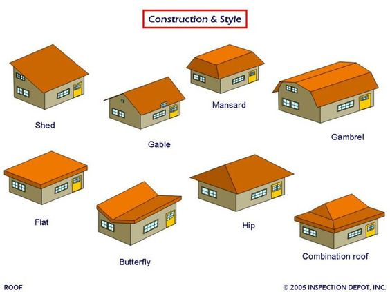roof styles Architecture diagrams and illustrations Pinterest - type de toiture maison