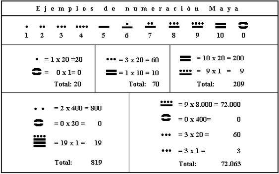 Maias e seu sistema de numeração, era vigesimal,e não decimal,só 3 símbolos para representar números: o ponto, a linha e um () deitado para zero. O zero, os Maias e hindu, já conheciam. Europa, nós e babilônios demorou para descobrir o zero. O Maya usou o conceito de valor de lugar, nós temos um lugar valor que é cada vez maior, da direita para a esquerda em múltiplos de dez, o valor local dos maias aumenta no sistema em múltiplos de 20 anos,ex. 1, 20, 400, 800, etc. e vertical de baixo…