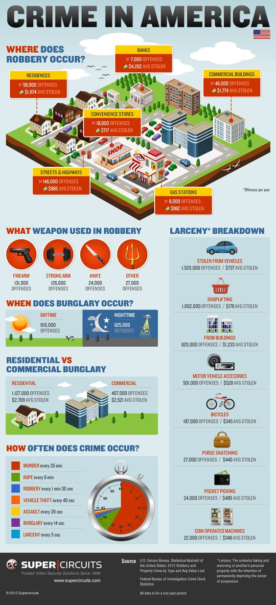 Infographic of Crime in America | How Safe Are You? #survivallife www.survivallife.com
