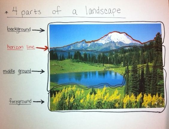 Grade 3 Landscape Art Lessons Park Art Foreground Middleground Background