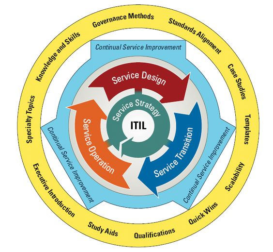 information technology infrastructure library itil What is itil the it infrastructure library (itil) is a library of volumes describing a framework of best practices for delivering it services the itil has gone through several revisions in its history and currently comprises five books, each covering various processes and stages of the it service lifecycle.