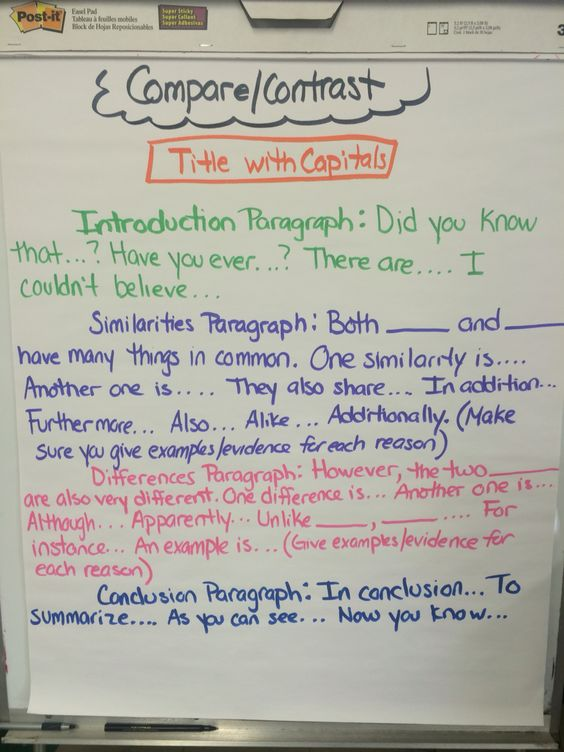 Layout and examples of compare/contrast. Informative/Explanatory Writing, Writers Workshop, Anchor Chart, Compare and Contrast Essay, ELA, 5th Grade, Mini Lessons, topic sentences, transitional words