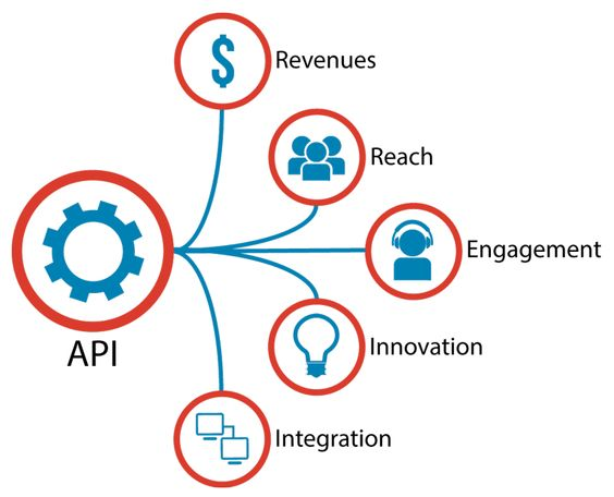 Cloud Computing and API  The Effective Business Strategy - copy api blueprint accept header