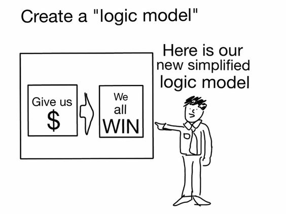 Simplified logic model Cartoons Pinterest Program evaluation - 360 evaluation
