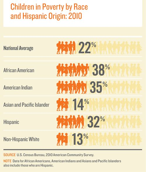 Children in poverty by race and Hispanic origin (2010) from the 2012 KIDS COUNT Data Book
