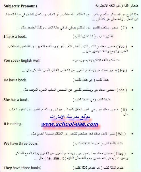 ضمائر الفاعل الشخصية فى اللغة الانجليزية Subject Personal Pronouns Personal Pronouns Speaking English School