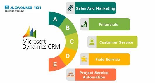 Ms Dynamics Crm Development With Images Sales And Marketing