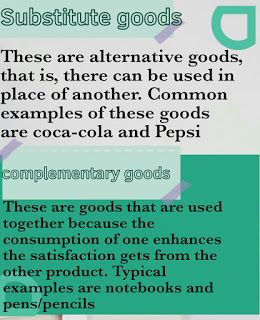Substitute And Complimentary Goods What Is Demand Simple Math Negative Relationships