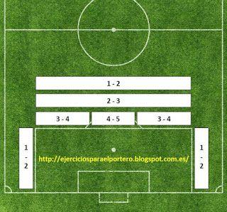 Faltas Posicionamiento De La Barrera Y Sus Caracteristicas Ejercicios Para El Portero De Futbol Mejores Goles De Messi Messi Y Ronaldinho Portero De Futbol