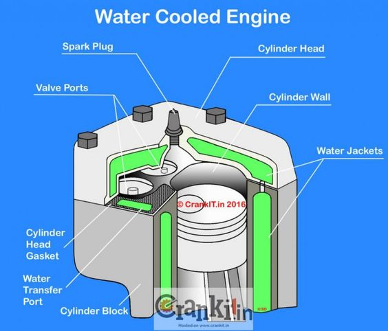 Water Cooled Engine Diagram Explained di 2020Pinterest