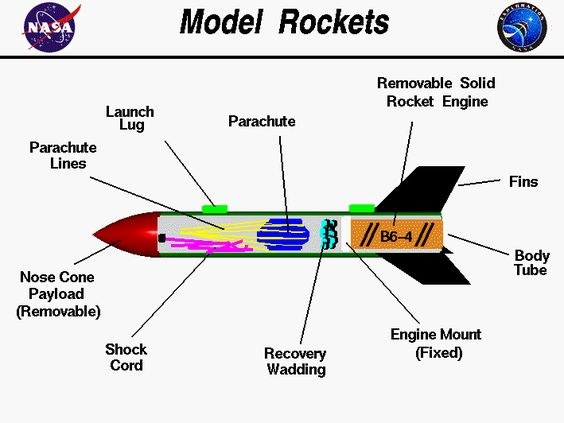 Computer Drawing Of A Model Rocket With The Parts Tagged