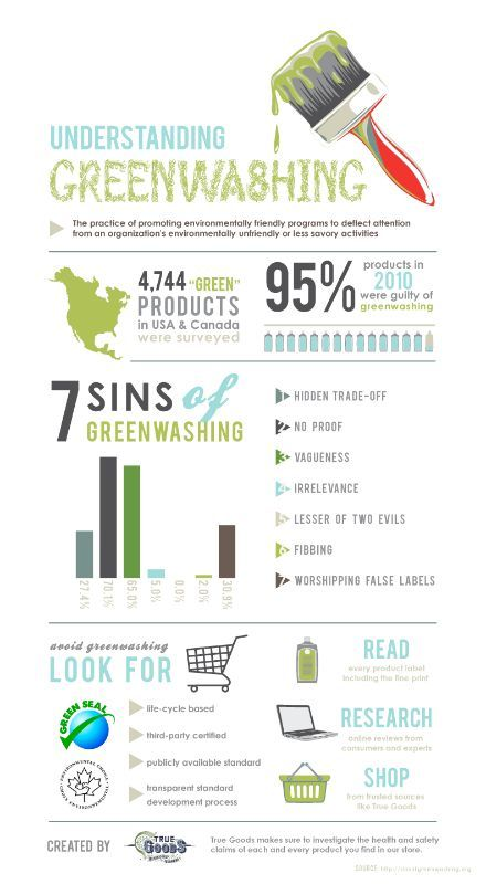 Greenwashing is the act of marketing a product to make it appear more eco friendly without it actually being so.