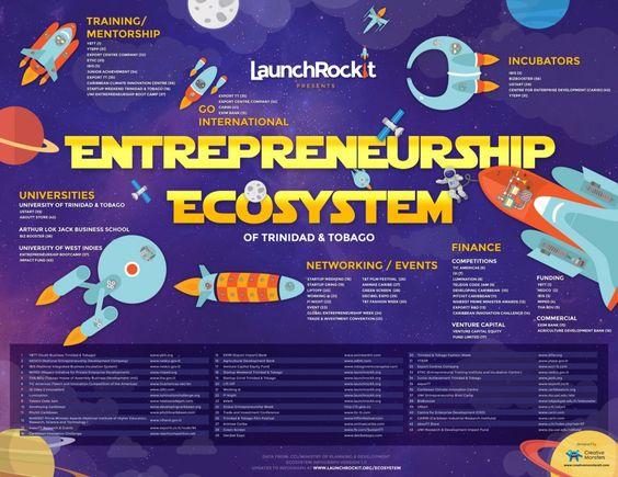 Launch Rockit Trinidad Tobago Entrepreneurship Ecosystem Visual