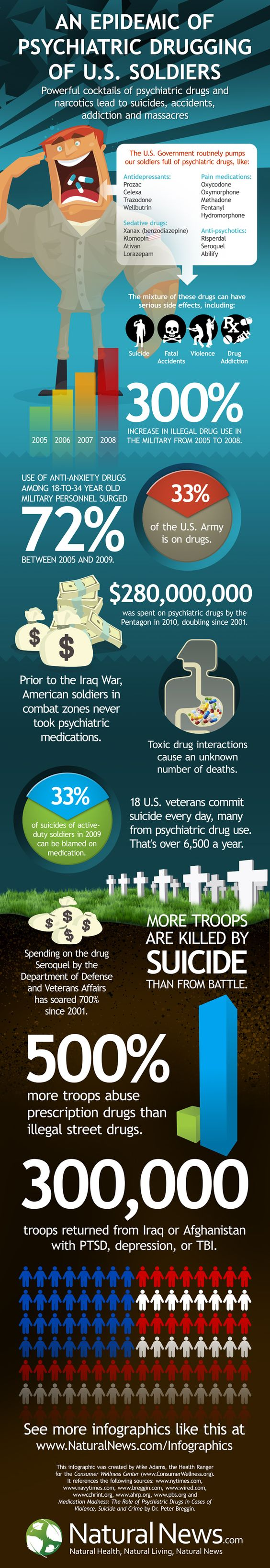 An Epidemic of Psychiatric Drugging of U.S. Soldiers - Infographic by the Health Ranger