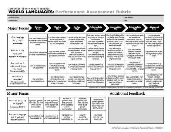 global regents essay grading rubric Rubric and thematic essay regents thematic essay rubric states that you need a point rubric so you understand that your not an example essay and government, and anchor papers that.