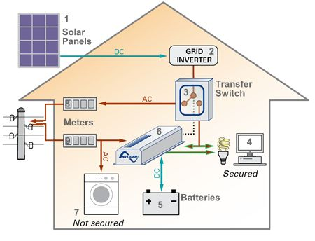 d68e6752df887074be72c7659a71a2b9 solar system diagram green technology backup solar system diagram solar pinterest solar, solar wiring diagram solar panels at bayanpartner.co