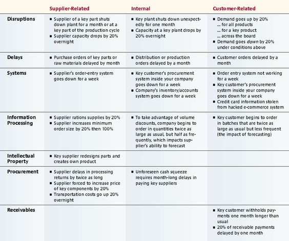 Managing Risk to Avoid Supply-Chain Breakdown MIT Sloan - process risk assessment template