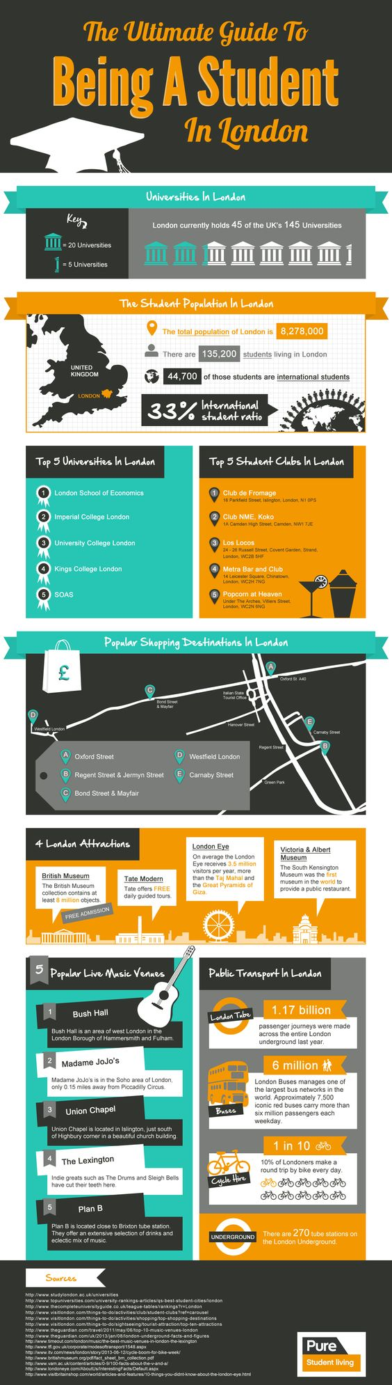 An infographic by Pure Student Living giving new students to London all the best tips and advice on living in our capital city.