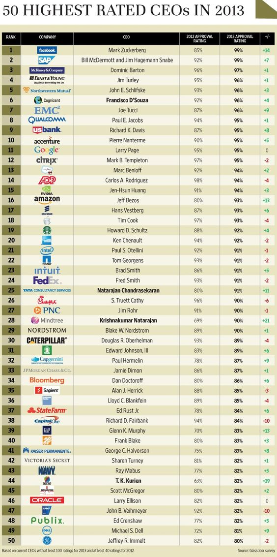 Tata Consultancy Services, has broken into the league of top 10