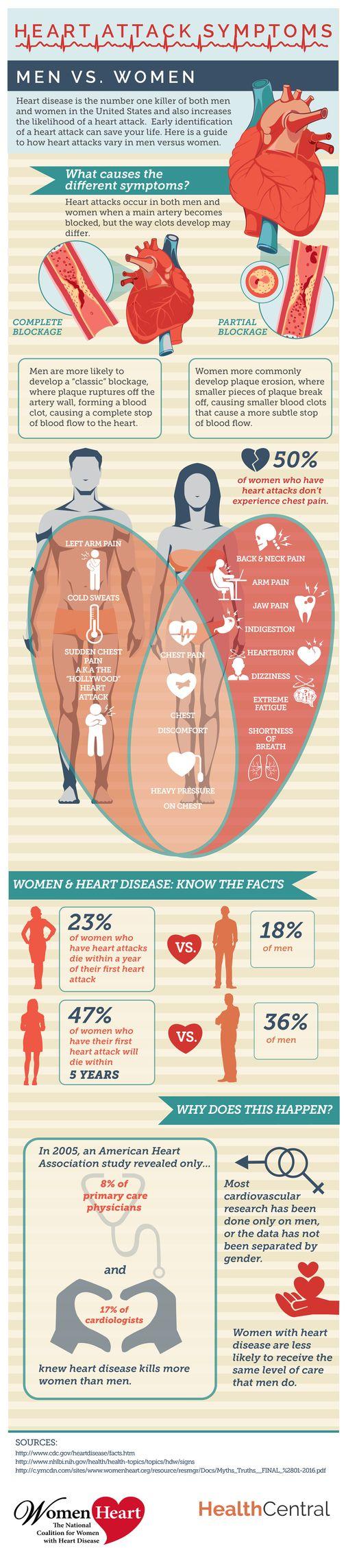 Heart Attack Symptoms: Men vs. Women - Heart Attack - Heart Disease