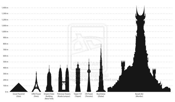 The height of Barad-dur