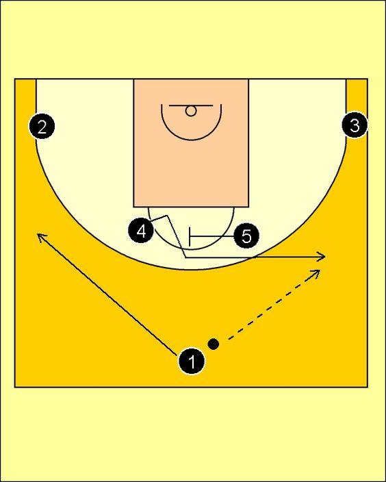 Pick'n'Roll. Baloncesto; táctica y entrenamiento.: Horns Offense (2) Brose Baskets Bamberg