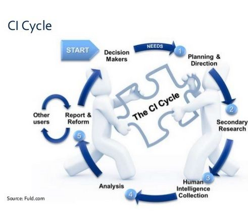 Fuld Ci Cycle  Strategic And Competitive Intelligence