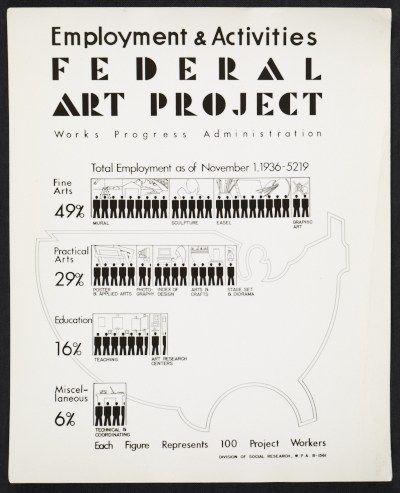 Citation: Employment and Activities poster for the WPA's Federal Art Project, 1936. Federal Art Project, Photographic Division collection, Archives of American Art, Smithsonian Institution.