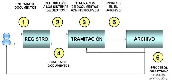 Ciclo de vida de los documentos descrito en el Modelo de Gestión Documental del Gobierno Vasco.